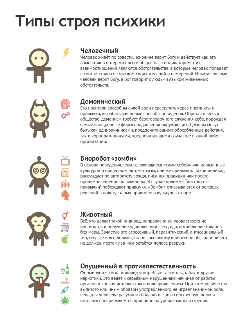 Строй психики — Вики-КОБ (Концепция общественной безопасности)