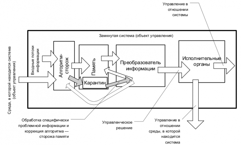 Рис. 3 Алгоритм управления с