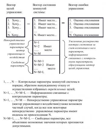 Рис. 8. Структурирование информации, описывающей процесс управления.